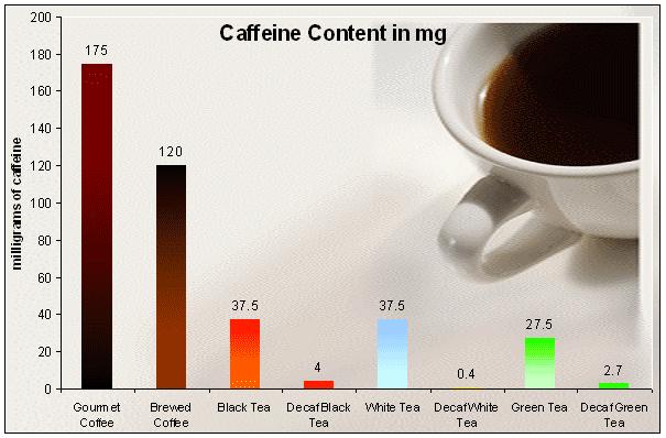 Image result for green tea caffeine content